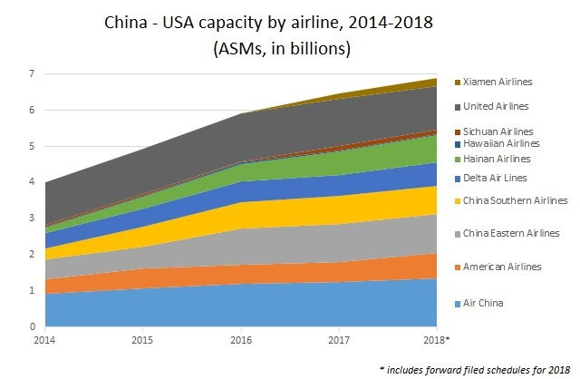 China USA capacity in ASMs This One