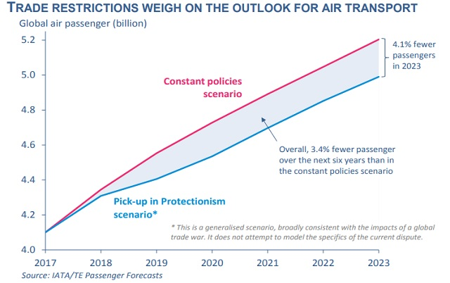 IATA modelling of trade war