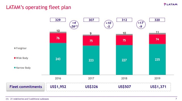 LATAM revised fleet commitments Q2 2018