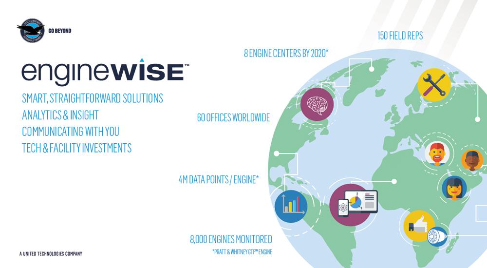 Pratt & Whitney insight enginewise