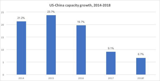 US-China capacity