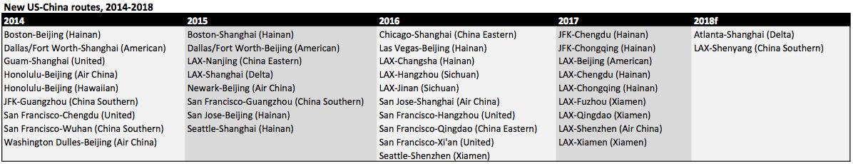 US-China routes large