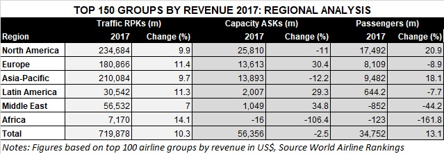 World Airline Rankings 2017 financial analysis