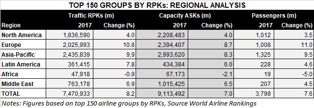 World Airline Rankings 2017 traffic analysis