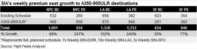A350-900ULR capacity boost SIA