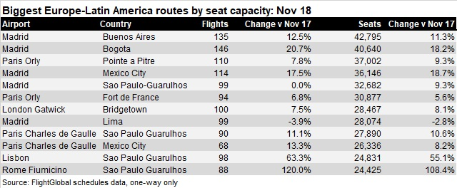 Biggest Europe LatAm Routes Nov 18