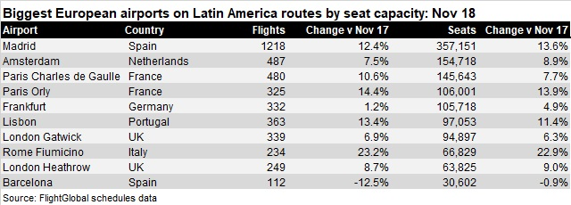Biggest European airport LatAm Routes Sep 18