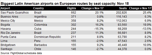 Biggest LatAm airports on Europe routes Nov 18