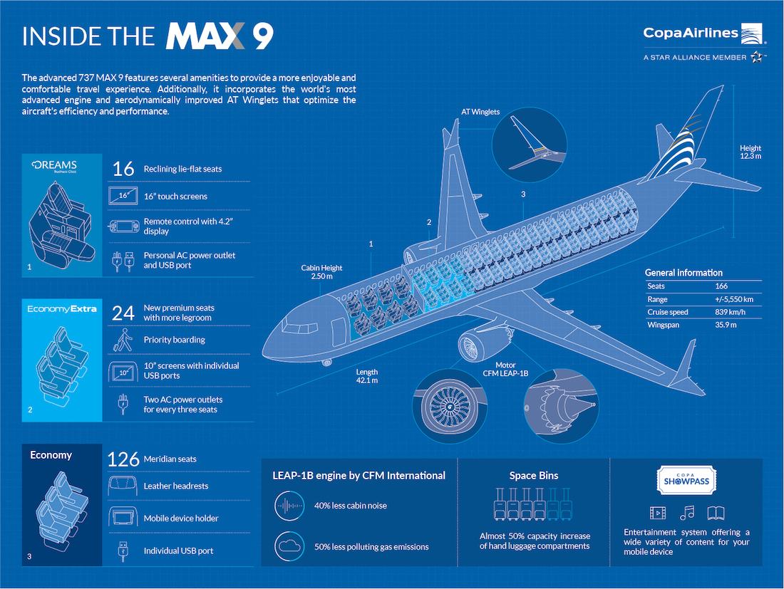 Copa 737 Max 9 infographic