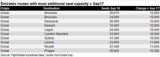 Emirates added capacity Sep 18