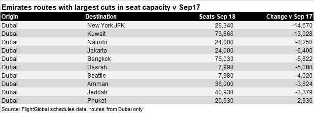 Emirates reduced capacity Sep 18