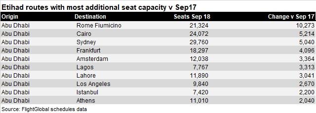 Etihad added capacity Sep 18 v2
