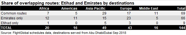 etihad emirates destination overlap sep 18 V3