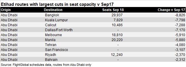 Etihad reduced capacity Sep 18 V2