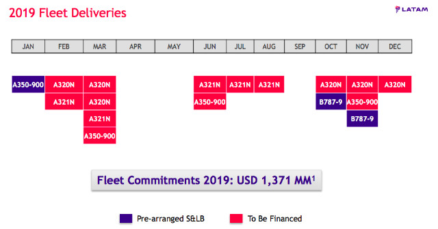 LATAM 2019 deliveries