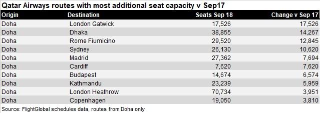 Qatar raised capacity Sep 18 V2