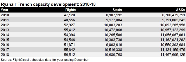Ryanair French capacity 2010-18
