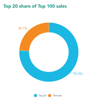 Top 20 share of top 100 sales