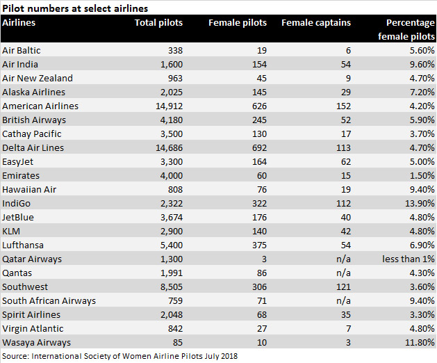 Women pilots by airline