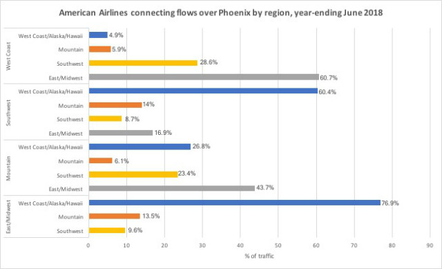 AA PHX flows 2
