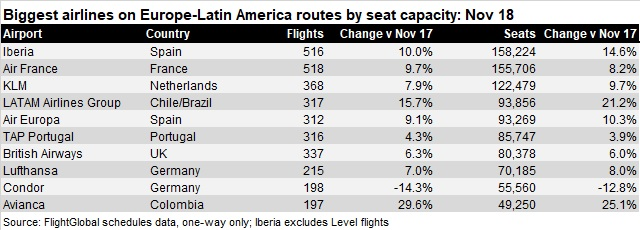 biggest airlines Europe-Latam AMENDED