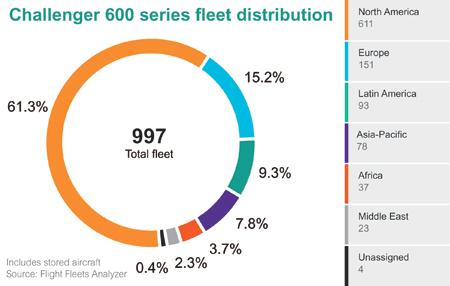 Challenger fleet chart