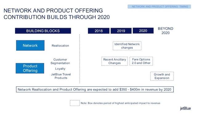JetBlue revenue initiatives 2018