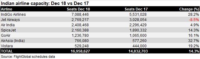 Indian airline capacity Dec 18