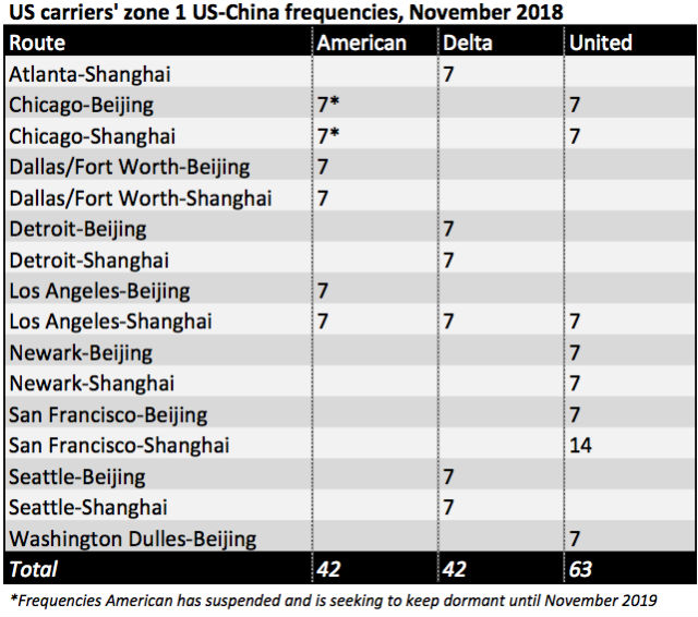 US-China frequencies NOV18