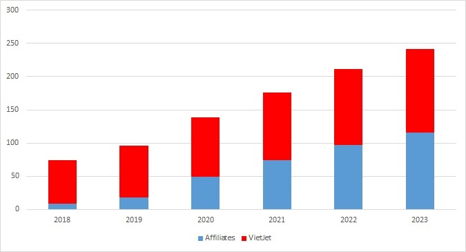 VietJet fleet growth