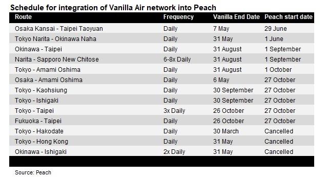 Peach Vanilla network integration