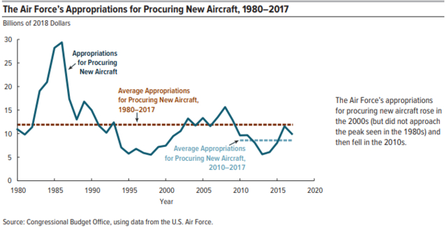 USAF aircraft funding averages chart