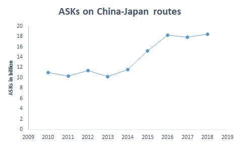 ASKs china japan