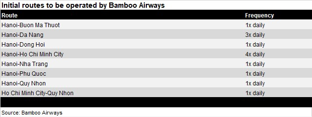 Bamboo initial routes