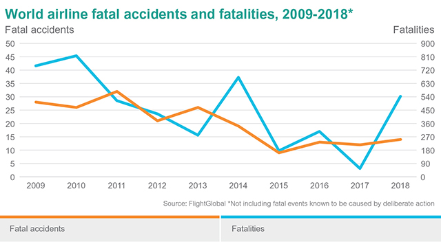 World Airline fatal accidents and fatalities 2009-