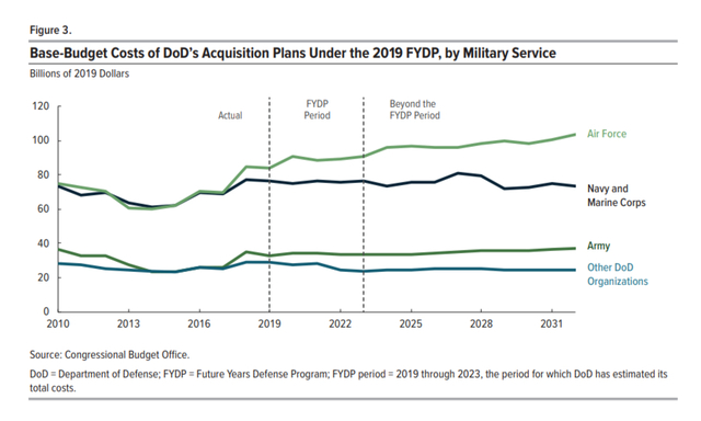 CBO USAF Acquisition Spending Projection Through 2