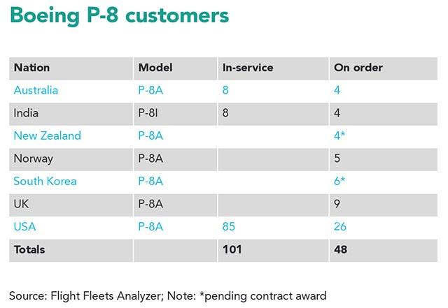 P8 Poseidon table