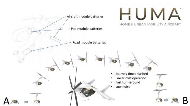 Samad Aerospace HUMA