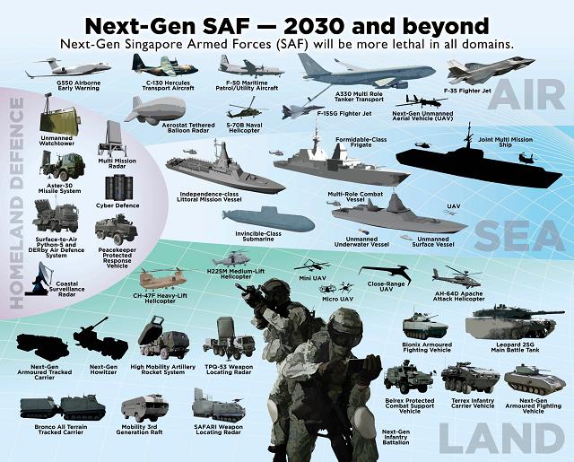Singapore military post 2030