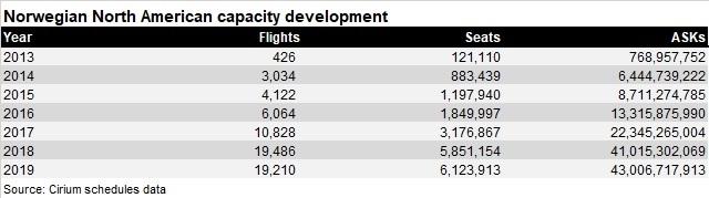 Norwegian Americas flights development 2013-19