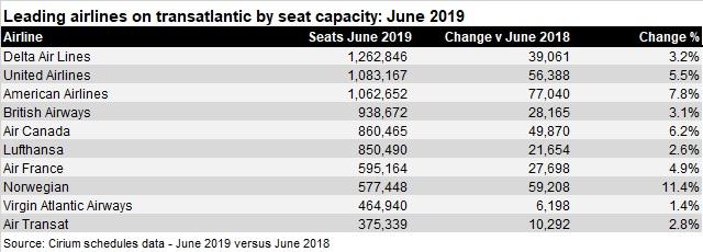 Top 10 airlines transatlantic Jun 2019