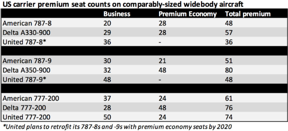 US Premium Seats Chart