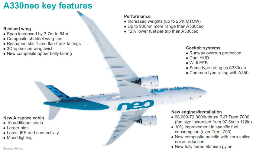 A330neo key features flight test article