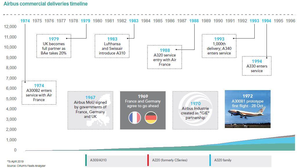 airbus 50 timeline 1
