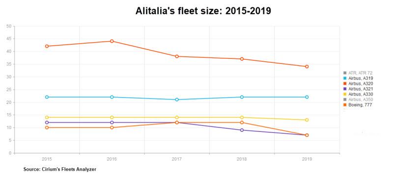 Alitalia fleet