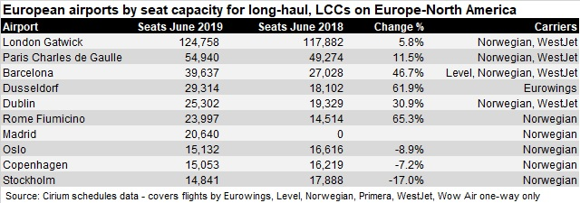 Europe airports for LCC long-haul June 19 V2