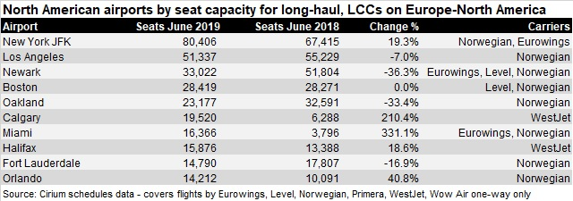 North American airports for LCC long-haul June 19