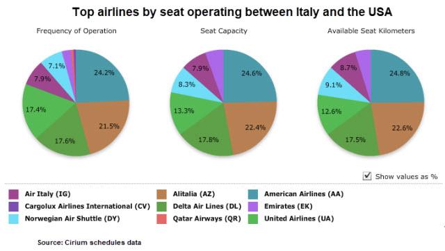 USA-Italy seats