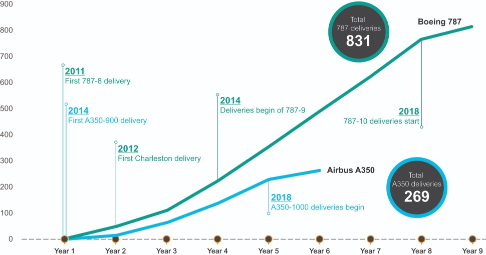 Cumulative annual deliveries