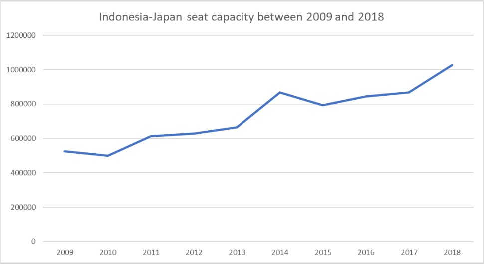 ID-JP seat capacity - 2009 and 2018